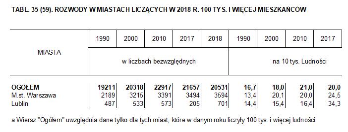 rozwody Lublin